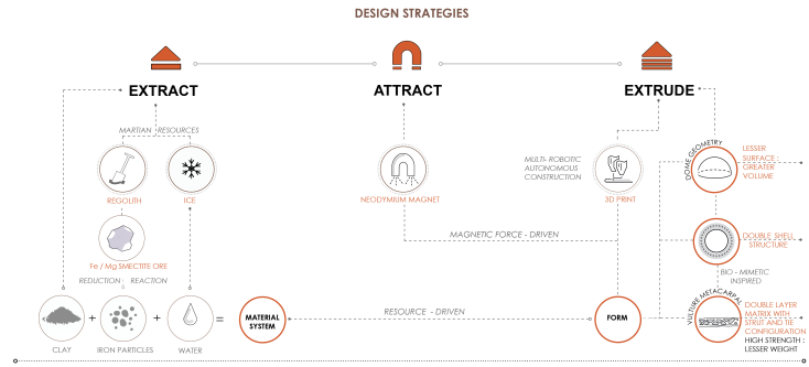 design strategy